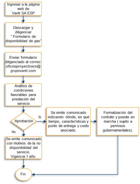 Grupo Vanti Proceso de solicitud para acceso a la red de distribución por tubería