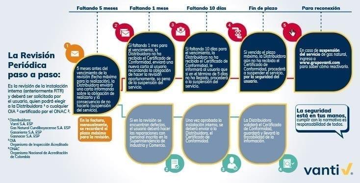 Grupo Vanti Paso a Paso para Clientes Nuevos y Revisión Periódica